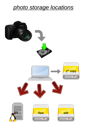 photo-development-workflow